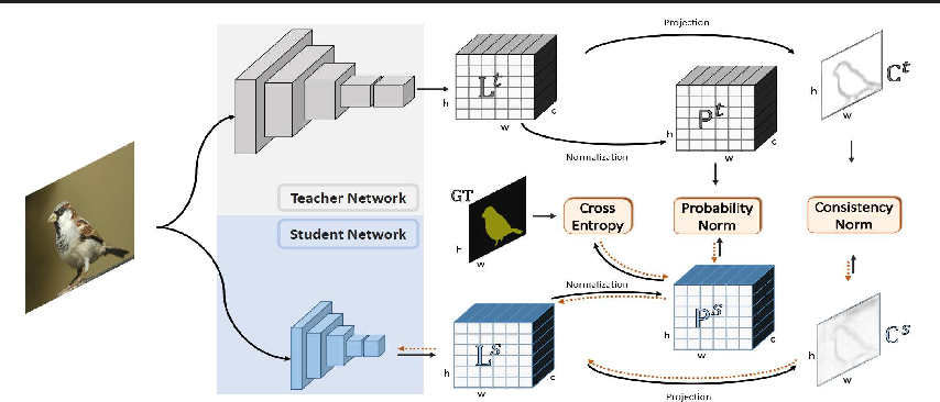 Figure 1 for Improving Fast Segmentation With Teacher-student Learning