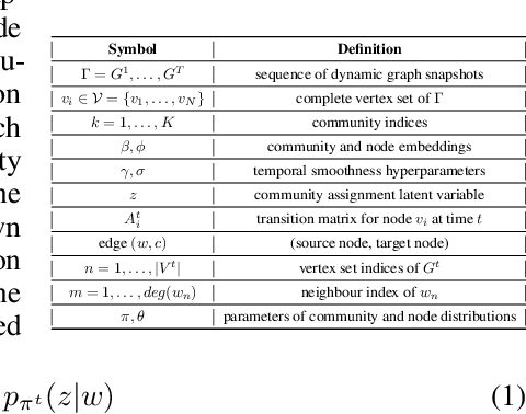 Figure 1 for GRADE: Graph Dynamic Embedding