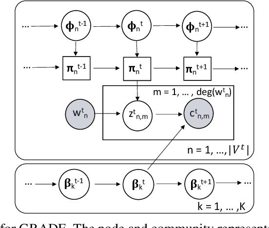 Figure 2 for GRADE: Graph Dynamic Embedding