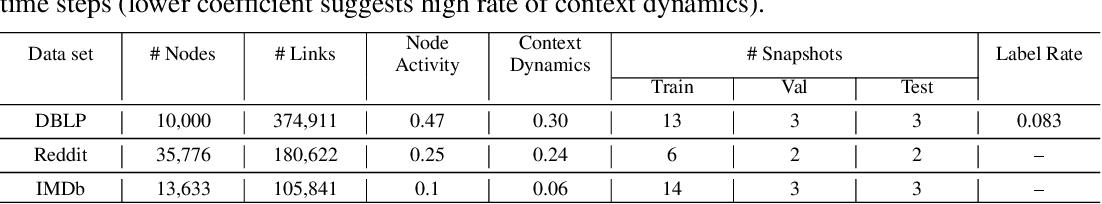 Figure 3 for GRADE: Graph Dynamic Embedding