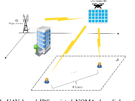 Figure 1 for Deep Reinforcement Learning Based Optimization for IRS Based UAV-NOMA Downlink Networks