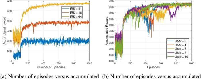 Figure 2 for Deep Reinforcement Learning Based Optimization for IRS Based UAV-NOMA Downlink Networks