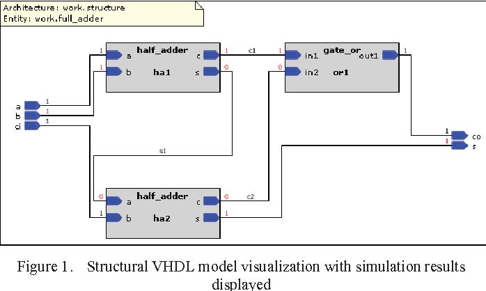 VHDLVisualizer: HDL model visualization with simulation