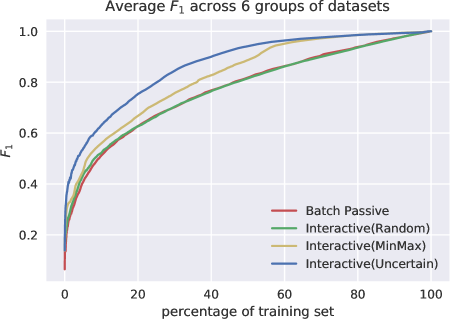 Figure 3 for Building Automated Survey Coders via Interactive Machine Learning