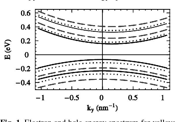 niesamowity wybór nowy przyjazd atrakcyjna cena Size quantization and thermoelectric properties of bismuth ...