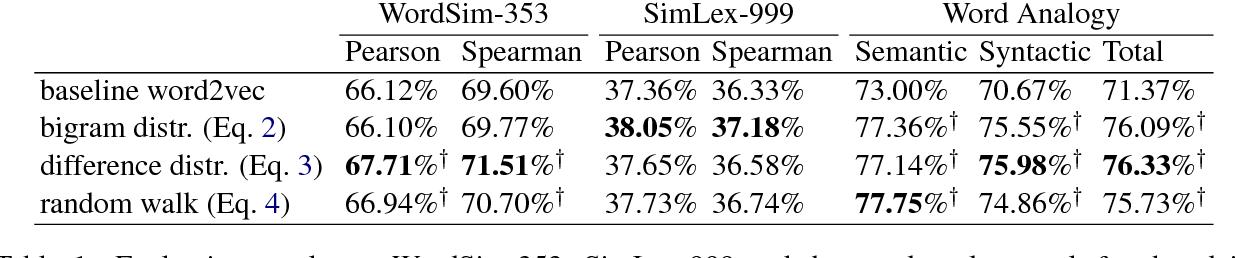PDF] GNEG: Graph-Based Negative Sampling for word2vec