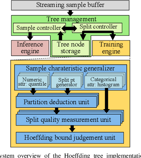 Figure 4 for Towards Efficient and Scalable Acceleration of Online Decision Tree Learning on FPGA