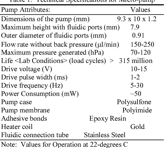 Table 1 Technical Specifications For Micro Pump