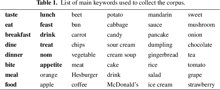 Figure 1 for What Can We Learn From Almost a Decade of Food Tweets