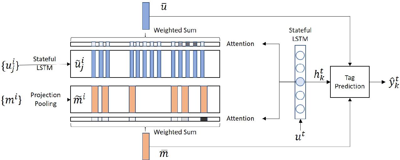 Figure 2 for Speaker-Sensitive Dual Memory Networks for Multi-Turn Slot Tagging