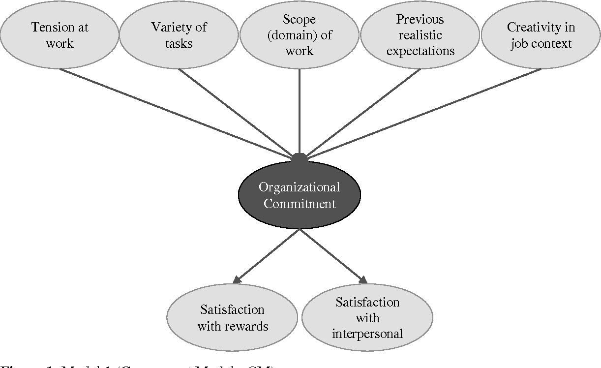 impact of job satisfaction on organizational commitment