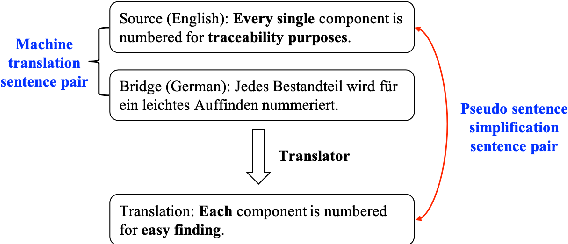 Figure 1 for An Unsupervised Method for Building Sentence Simplification Corpora in Multiple Languages