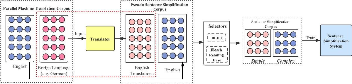 Figure 3 for An Unsupervised Method for Building Sentence Simplification Corpora in Multiple Languages