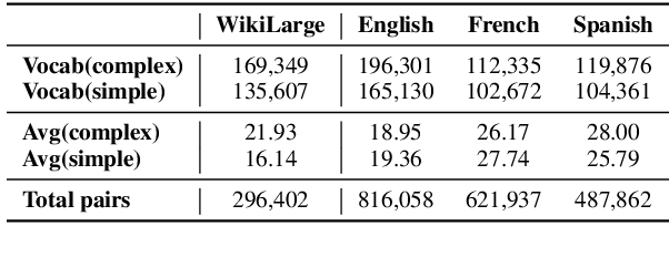 Figure 4 for An Unsupervised Method for Building Sentence Simplification Corpora in Multiple Languages