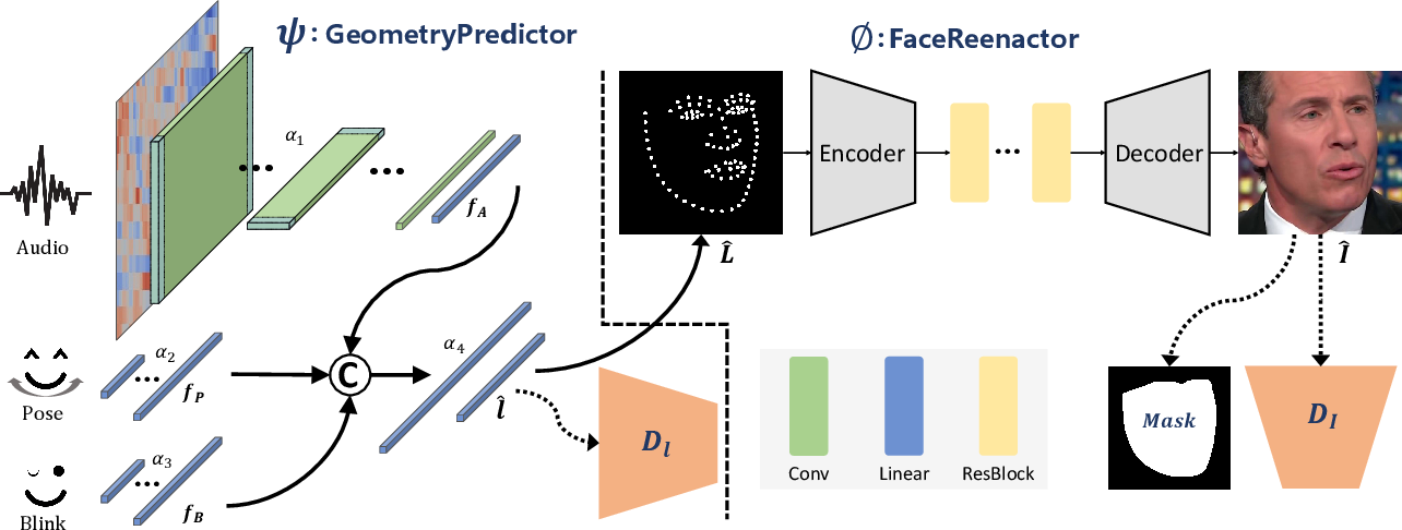 Figure 1 for APB2Face: Audio-guided face reenactment with auxiliary pose and blink signals