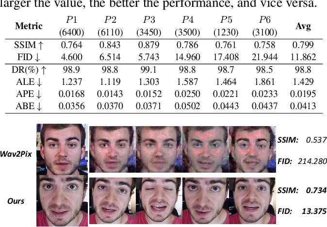 Figure 2 for APB2Face: Audio-guided face reenactment with auxiliary pose and blink signals