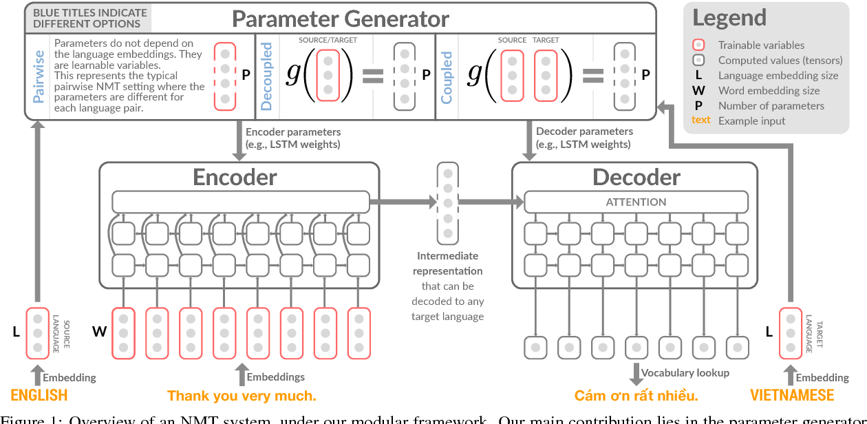 Figure 1 for Contextual Parameter Generation for Universal Neural Machine Translation