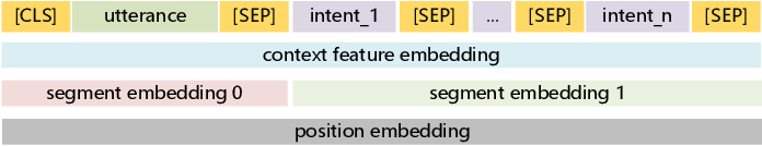 Figure 1 for Fine-Tuning BERT for Schema-Guided Zero-Shot Dialogue State Tracking