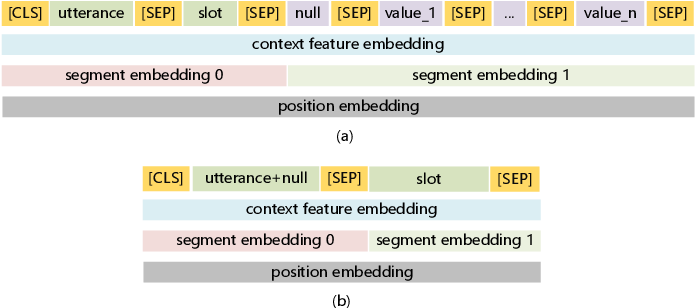 Figure 4 for Fine-Tuning BERT for Schema-Guided Zero-Shot Dialogue State Tracking