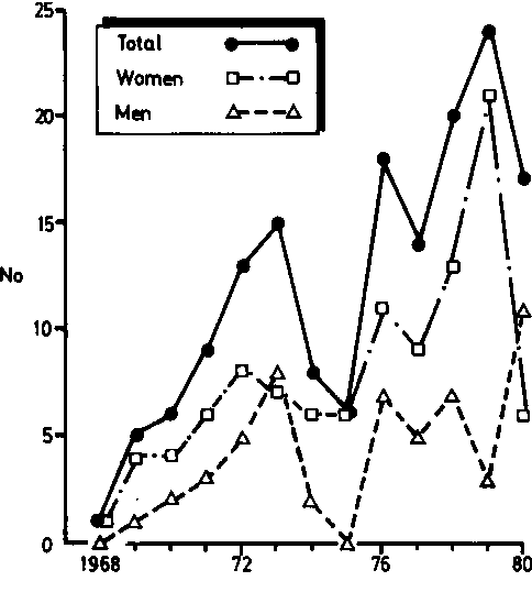 Figure 1 From Crohns Disease In Blackpool Incidence And Prevalence