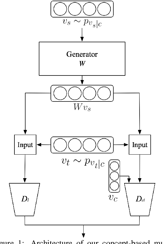 Figure 1 for Weakly-Supervised Concept-based Adversarial Learning for Cross-lingual Word Embeddings