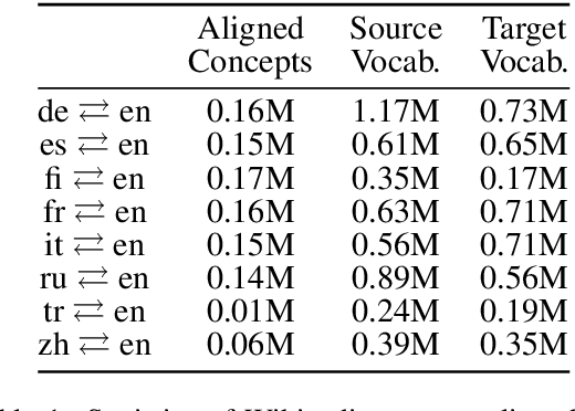 Figure 2 for Weakly-Supervised Concept-based Adversarial Learning for Cross-lingual Word Embeddings