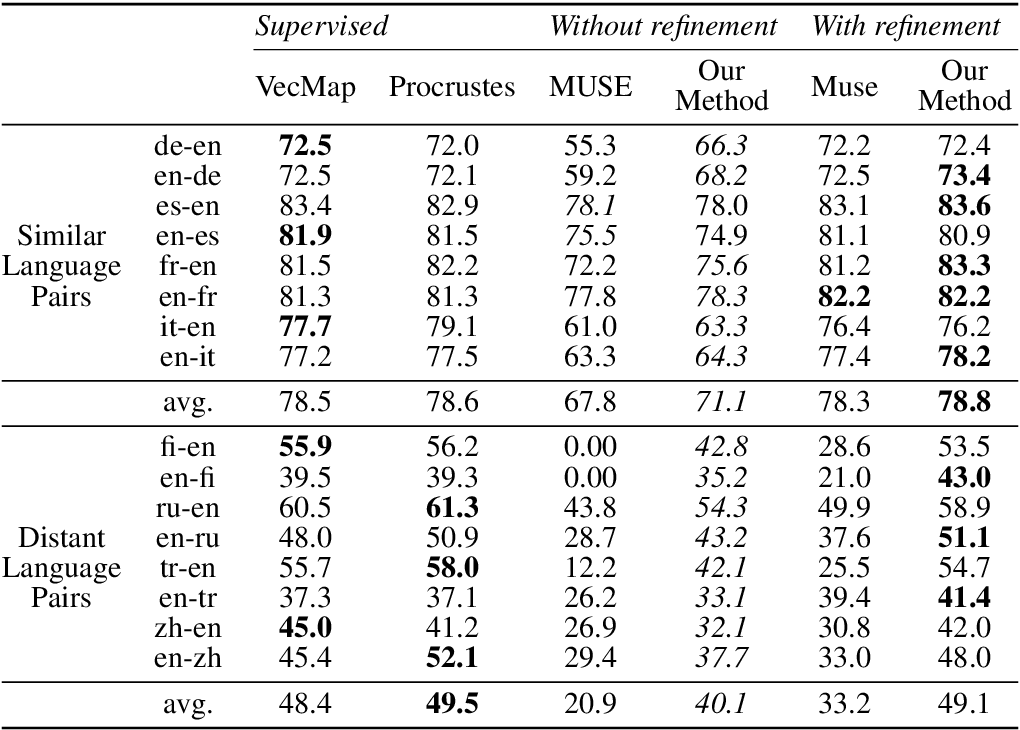 Figure 4 for Weakly-Supervised Concept-based Adversarial Learning for Cross-lingual Word Embeddings