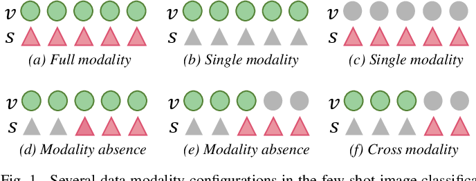 Figure 1 for Dizygotic Conditional Variational AutoEncoder for Multi-Modal and Partial Modality Absent Few-Shot Learning