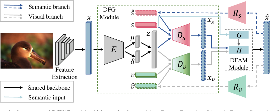 Figure 2 for Dizygotic Conditional Variational AutoEncoder for Multi-Modal and Partial Modality Absent Few-Shot Learning