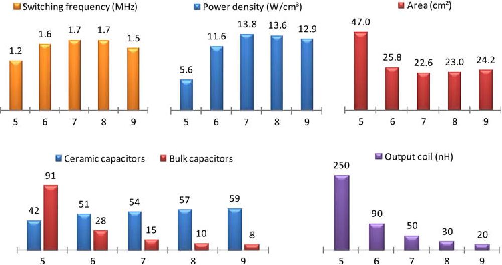 Figure 11 from Power MOSFET Technology Roadmap Toward High