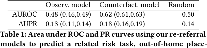 Figure 2 for Counterfactual Risk Assessments, Evaluation, and Fairness