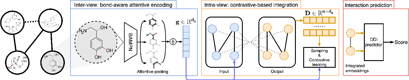 Figure 1 for Multi-view Graph Contrastive Representation Learning for Drug-Drug Interaction Prediction