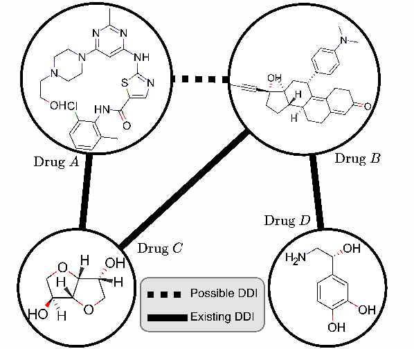 Figure 3 for Multi-view Graph Contrastive Representation Learning for Drug-Drug Interaction Prediction