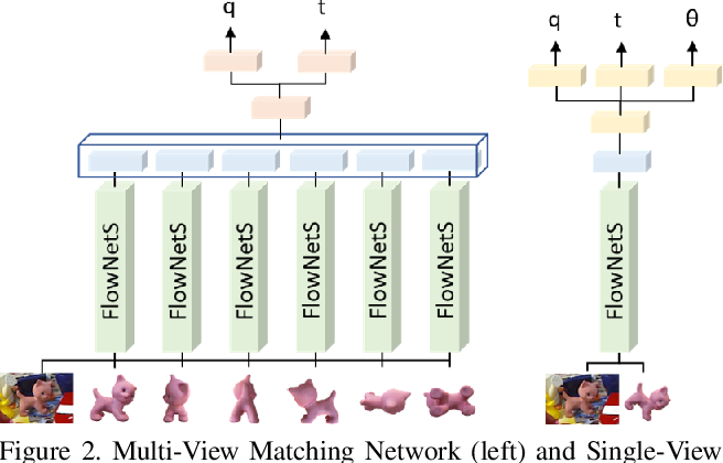 Figure 3 for Multi-View Matching Network for 6D Pose Estimation
