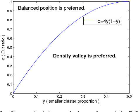 Figure 1 for Spectral Clustering with Unbalanced Data