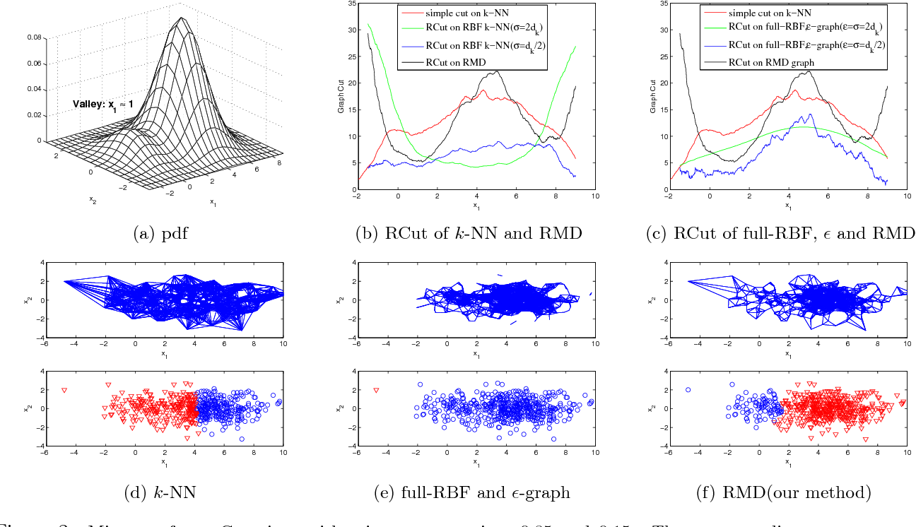Figure 3 for Spectral Clustering with Unbalanced Data