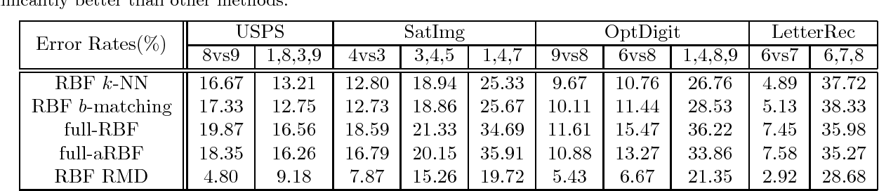 Figure 2 for Spectral Clustering with Unbalanced Data