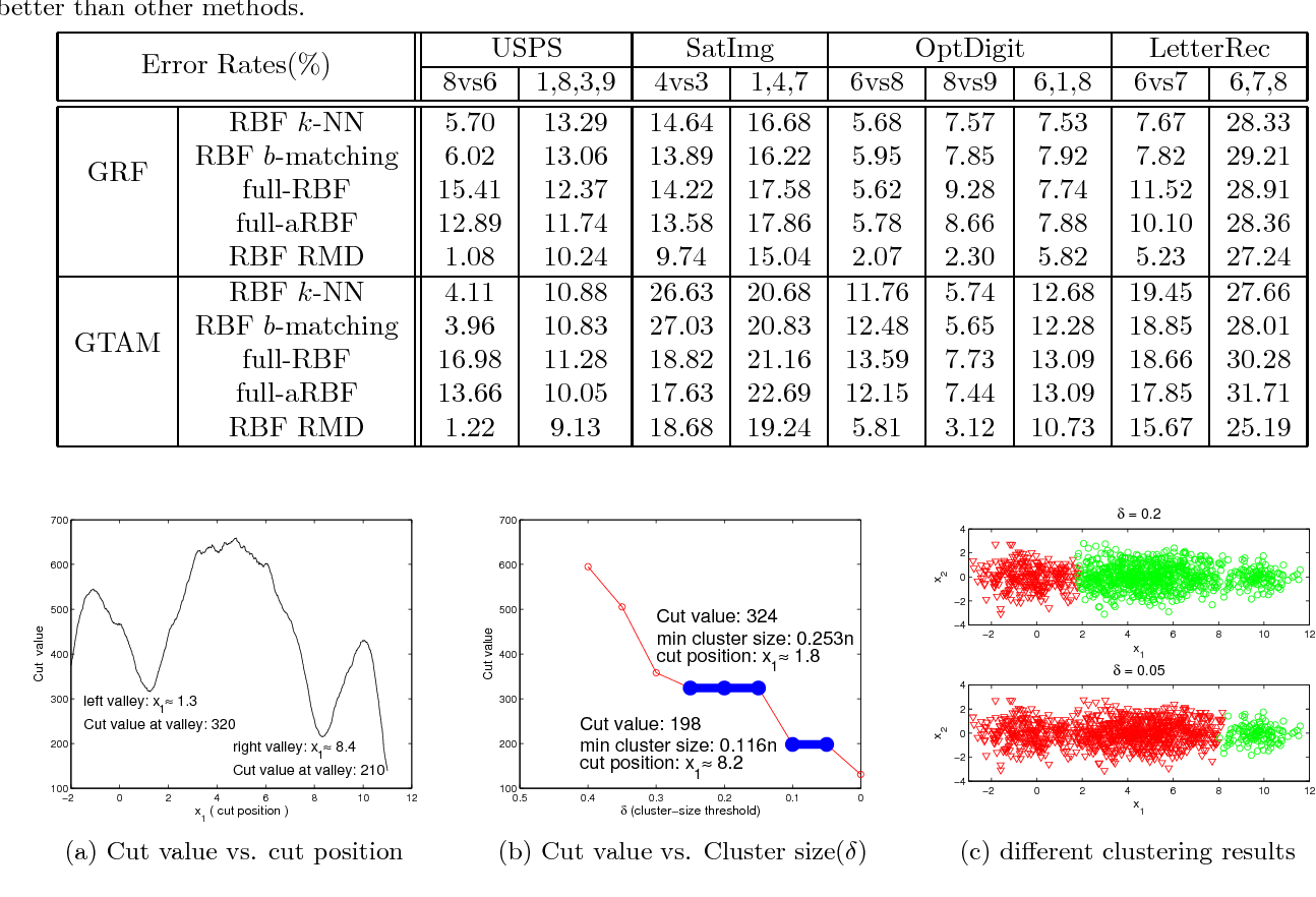 Figure 4 for Spectral Clustering with Unbalanced Data