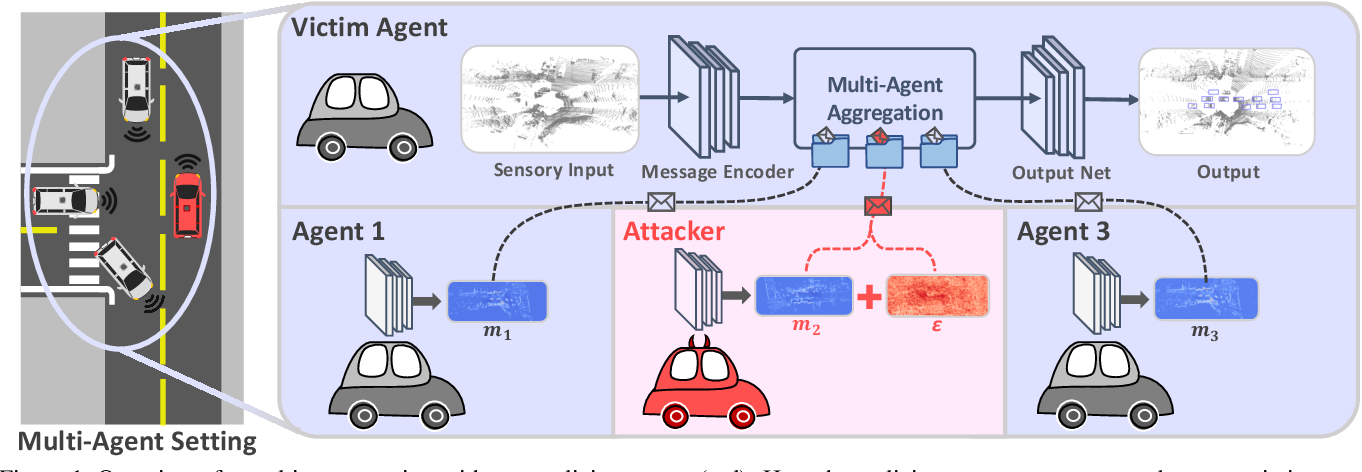 Figure 1 for Adversarial Attacks On Multi-Agent Communication