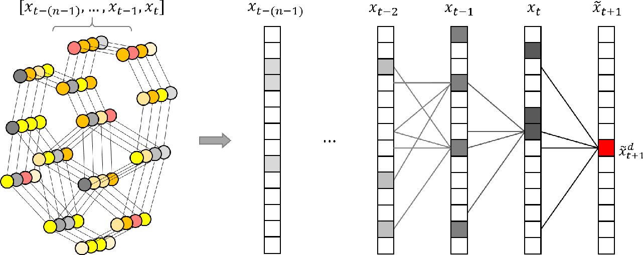 Figure 1 for Graph Markov Network for Traffic Forecasting with Missing Data