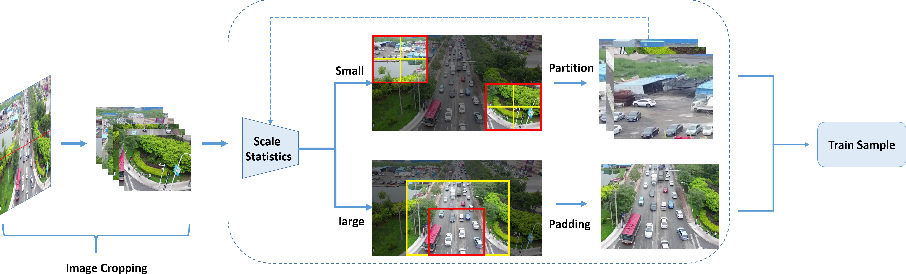 Figure 3 for AMRNet: Chips Augmentation in Areial Images Object Detection