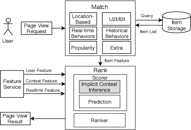Figure 3 for Infer Implicit Contexts in Real-time Online-to-Offline Recommendation