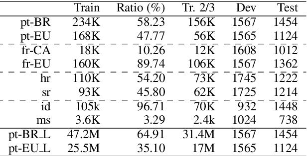 Figure 2 for Neural Machine Translation into Language Varieties