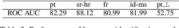 Figure 3 for Neural Machine Translation into Language Varieties