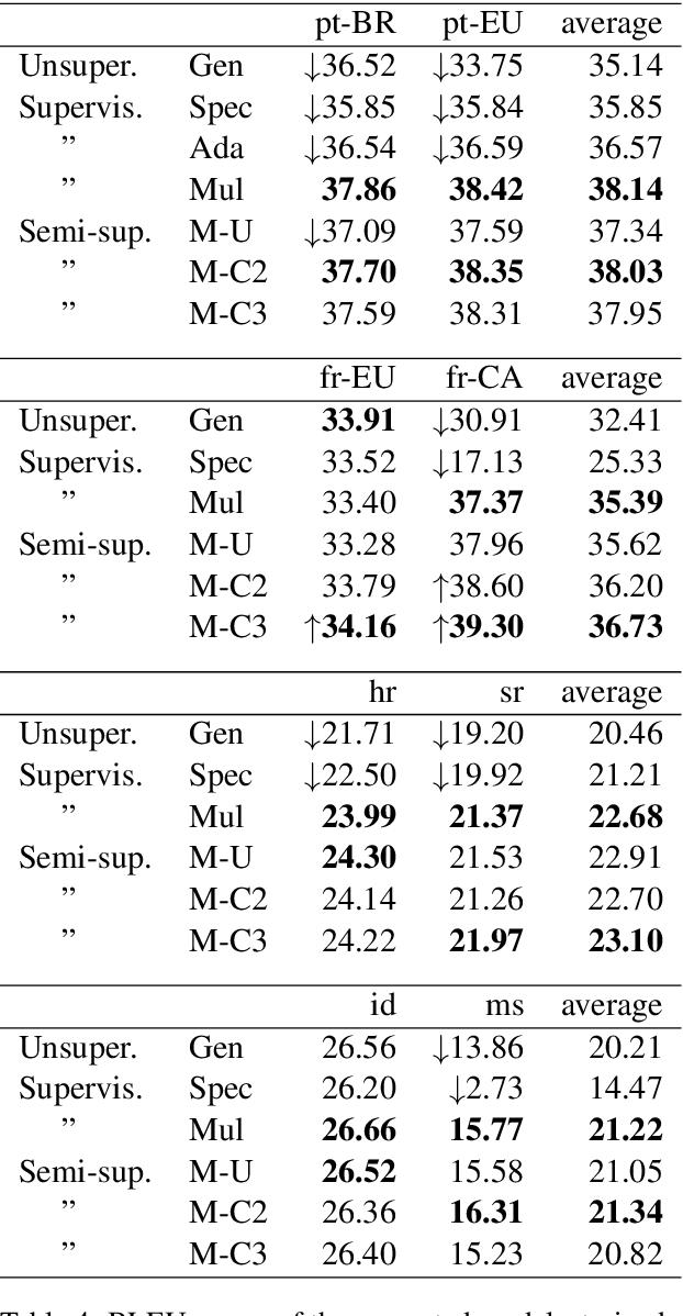 Figure 4 for Neural Machine Translation into Language Varieties