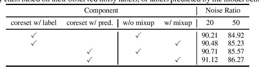 Figure 3 for Coresets for Robust Training of Neural Networks against Noisy Labels