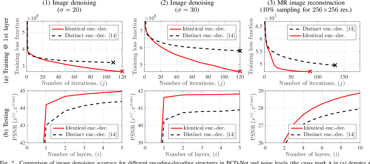 Figure 2 for Deep BCD-Net Using Identical Encoding-Decoding CNN Structures for Iterative Image Recovery
