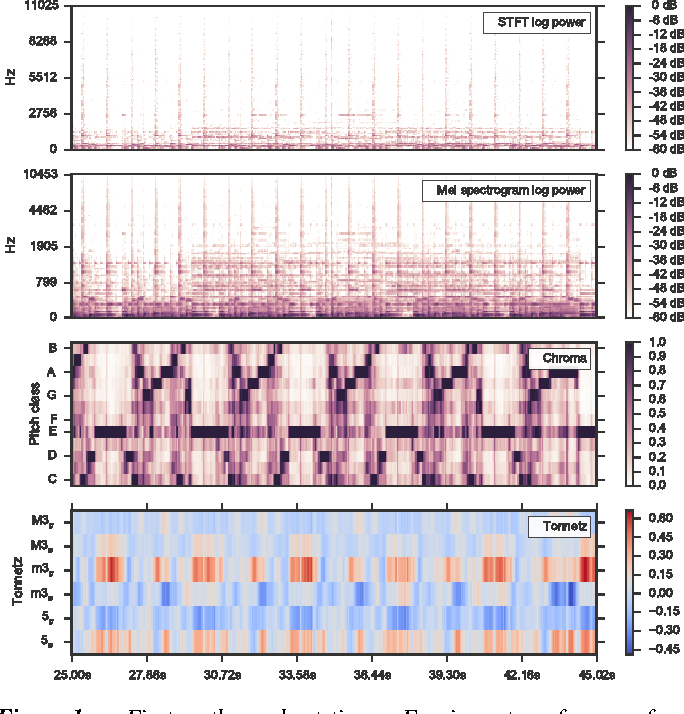 Figure 1 from librosa: Audio and Music Signal Analysis in Python