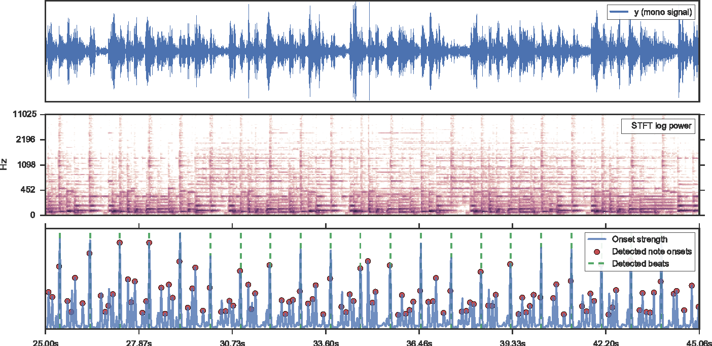 Figure 2 from librosa: Audio and Music Signal Analysis in Python