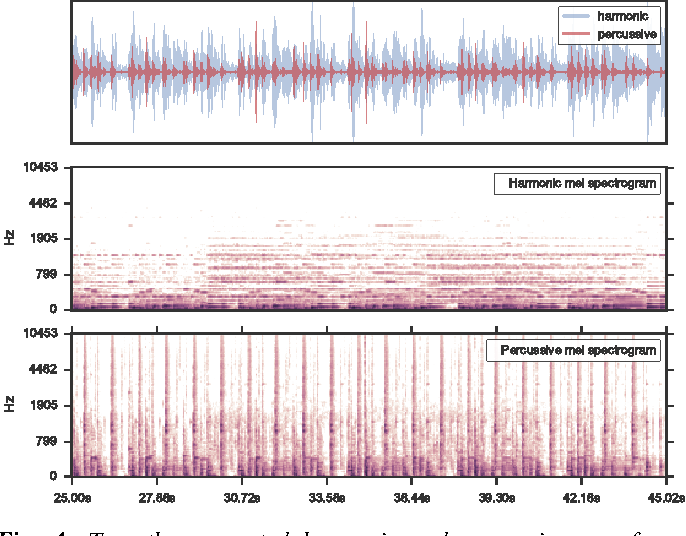 Figure 4 from librosa: Audio and Music Signal Analysis in Python